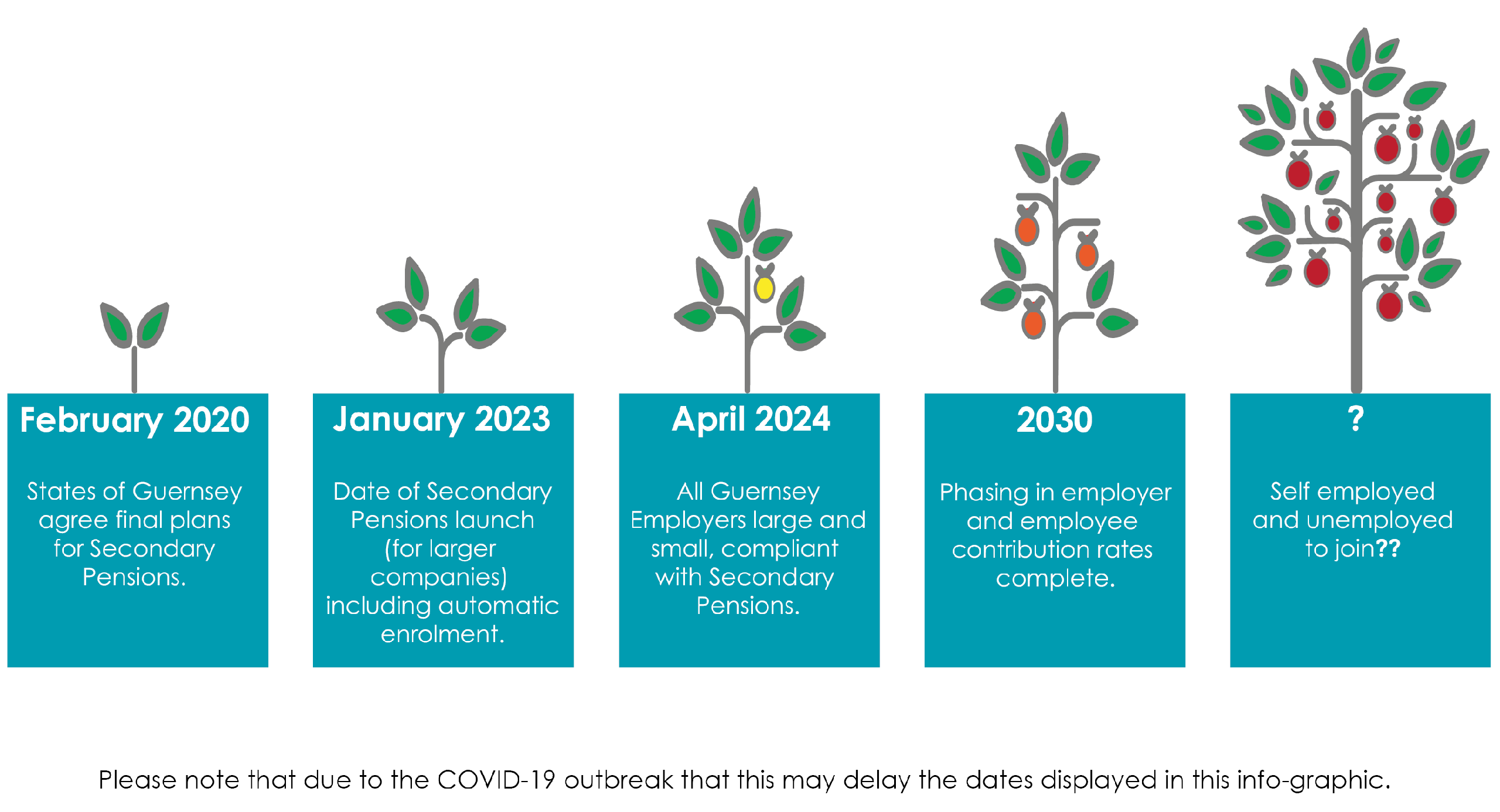 The Development of Secondary Pensions in Guernsey: February 2020 States of Guernsey agree final plans for Secondary Pensions. January 2022 Date of Secondary Pensions Launch (for larger compainies) including automatic enrolment. April 2023 All Guernsey Employers Large and small, compluant with Secondary Pensions. 2029 Phasing in employer and employee contribution rates complete. ? Self employed and unemployed to join??
