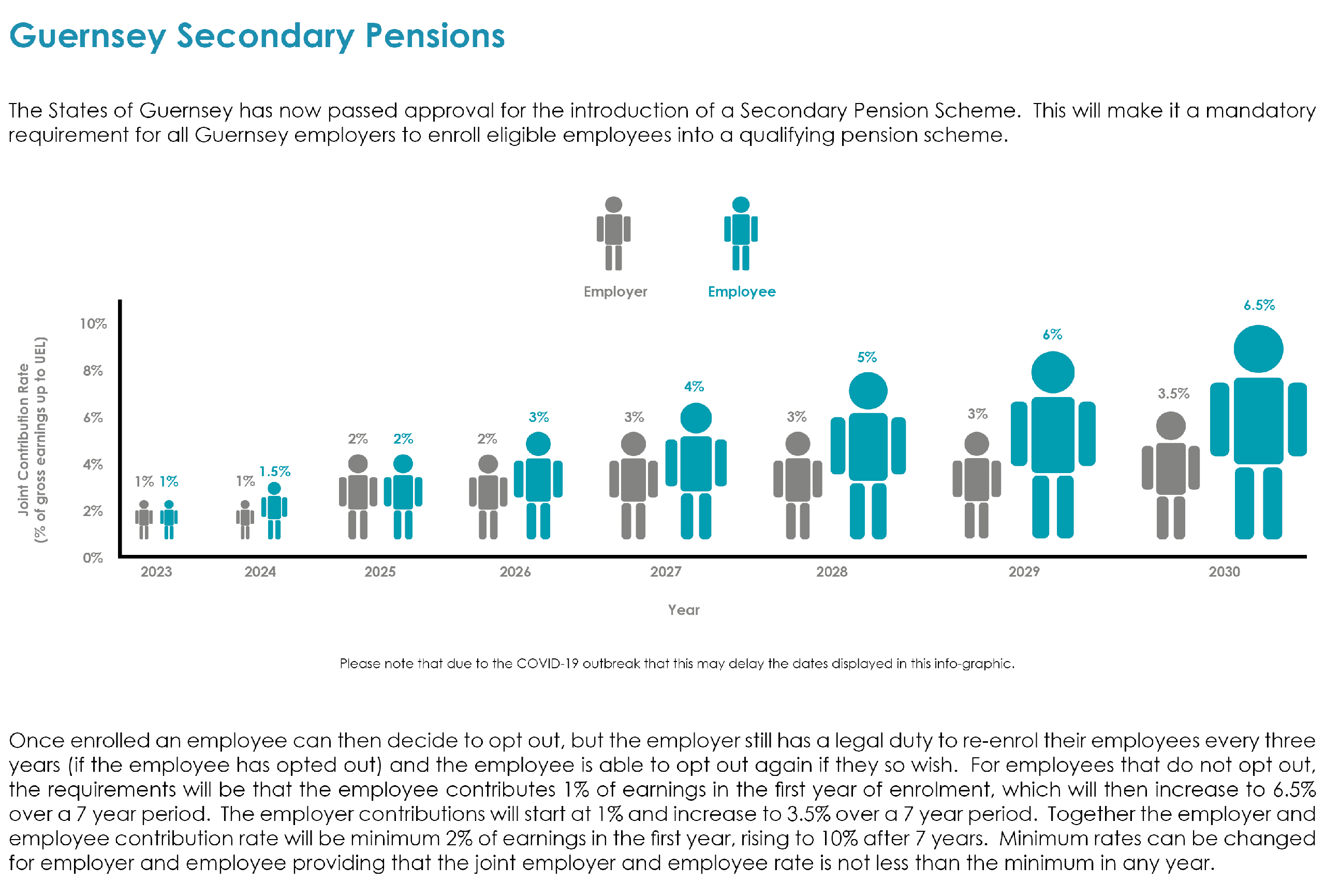 The States of Guernsey has now passed approval for the introduction of a Secondary Pension Scheme. This will make it a mandatory requirement for all Guernsey employers to enroll eligible employees into a qualifying pension scheme. Once enrolled an employee can then decide to opt out, but the employer still has a legal duty to re-enroll their employees every three years (if the employee has opted out) and the employee is able to opt out again if they so wish. For employees that do not opt out, the requirements will be that the employee contributes 1% of earnings in the first year of enrolment, which will then increase to 6.5% over a 7 year period. The employer contributions will start at 1% and increase to 3.5% over a 7 year period. Together the employer and employee contribution rate will be minimum 2% of earnings in the first year, rising to 10% after 7 years. Minimum rates can be changed for employer and employee providing that the joint employer and employee rate is not less than the minimum in any year.
