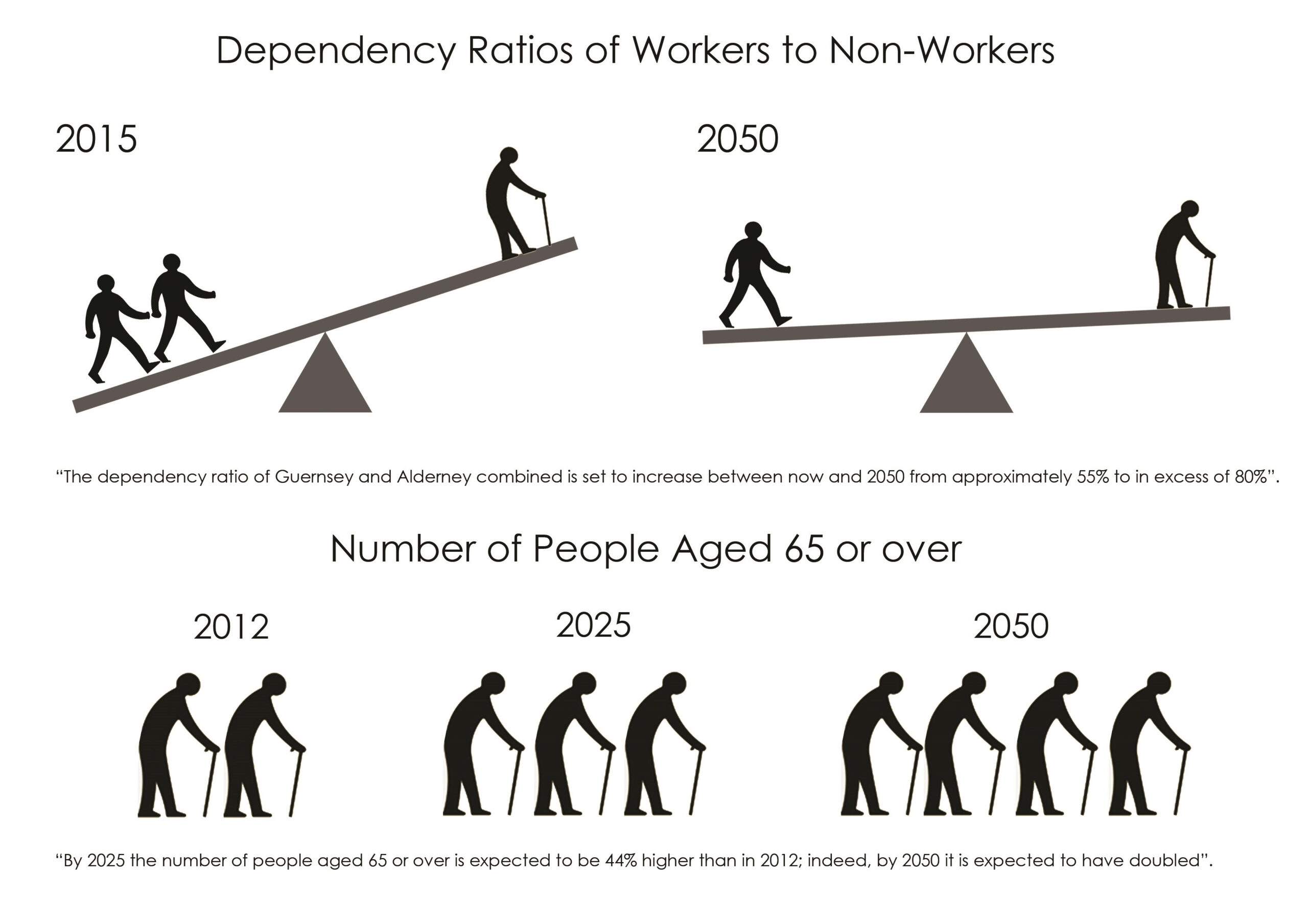 Dependency Ratios of Workers to Non-Workers. The dependency ratio of Guernsey and Alderney combined is set to increase between now and 2050 from approximately 55% to in excess of 80%. By 2025 the number of people aged 65 or over is expected to be 44% higher than in 2012; indeed by 2050 it is expected to have doubled.